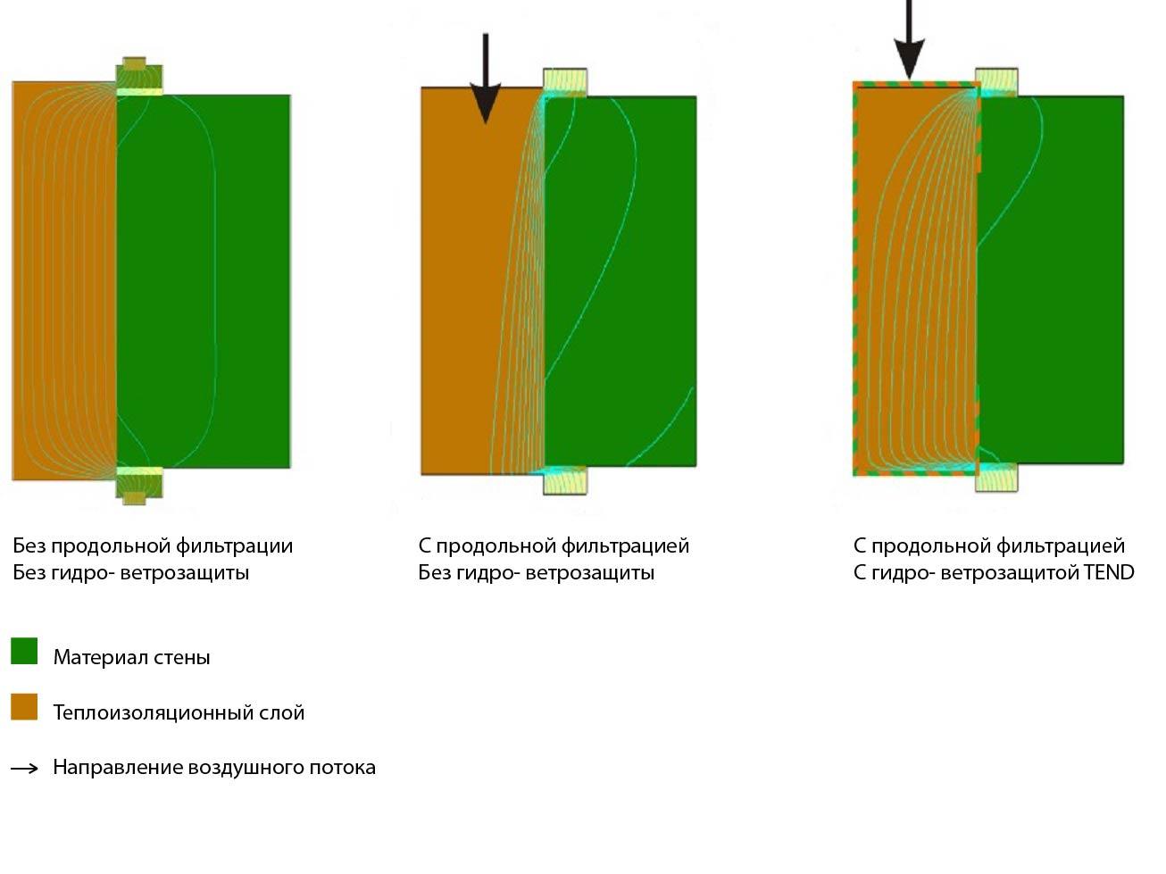 Ткань TEND КМ-0 обеспечивает высокое сопротивление воздухопроницанию